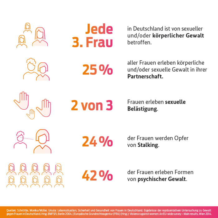 Daten Gewalt gegen Frauen